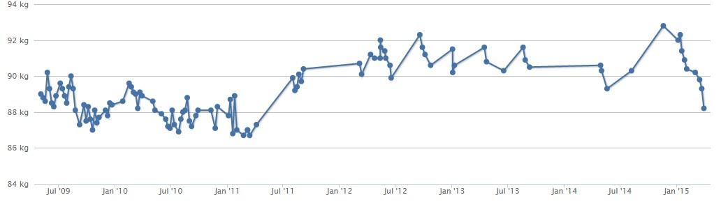 Gewichtsentwicklung 2009 bis März 2015